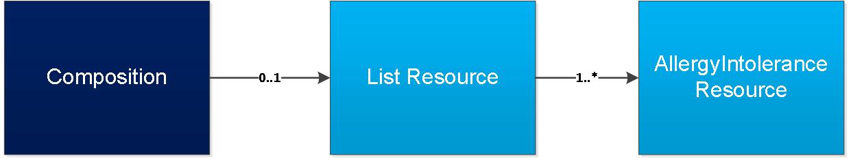 Allergy List | ITK-FHIR-Digital-Medicines