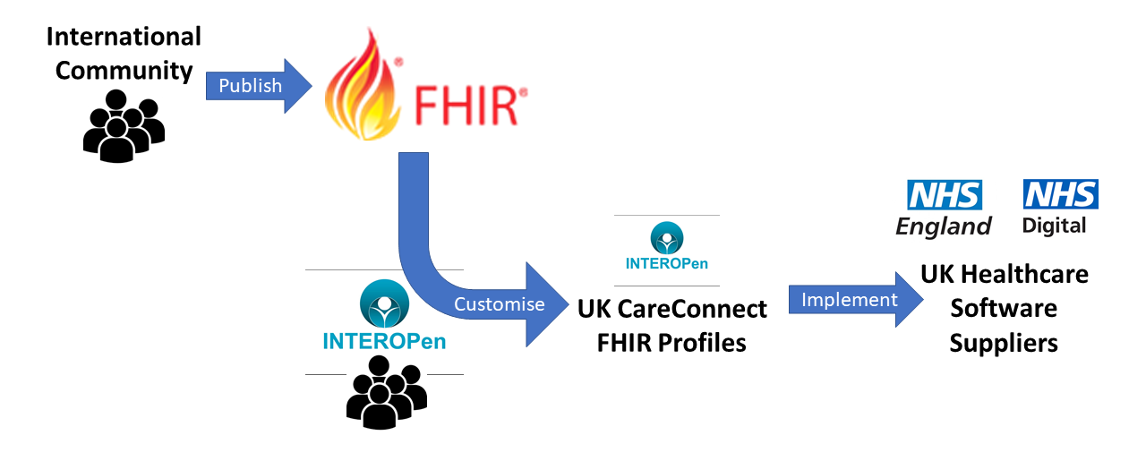 FHIR Dose Syntax Implementation Guidance