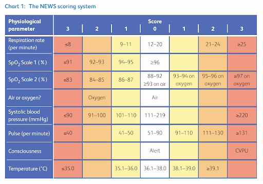 National Early Warning Score (NEWS)2 | github_repo