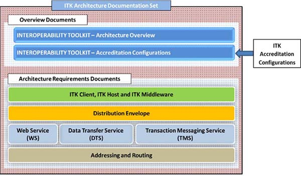 ITK Accreditation Configurations