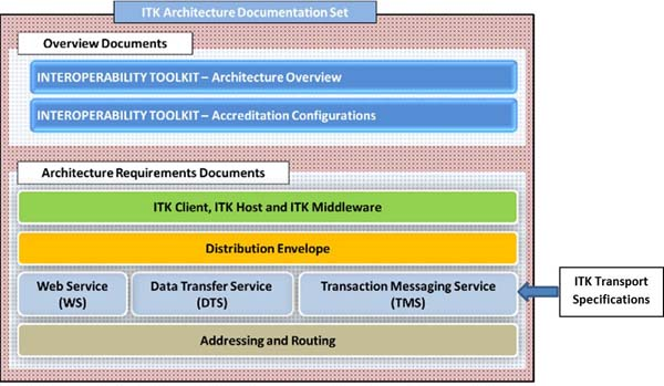 ITK Transport Specifications