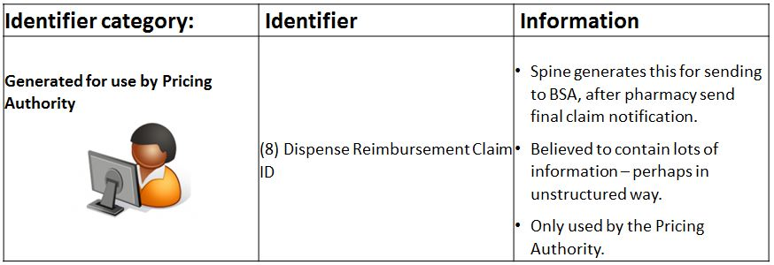 Identifiers created by the NHS BSA